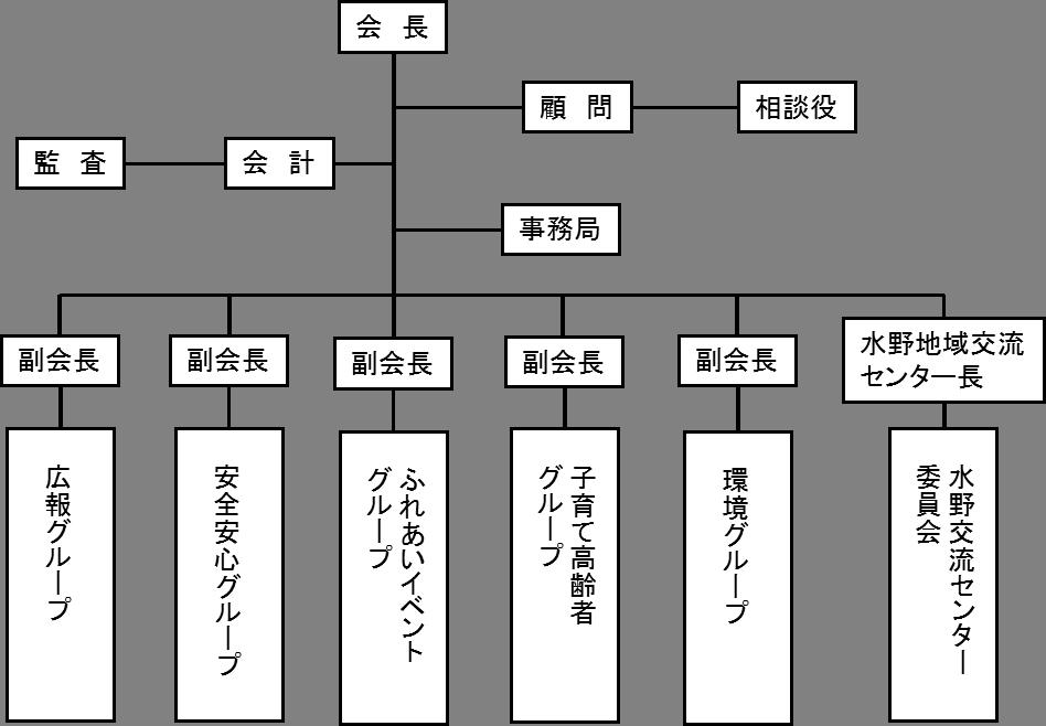 水野組織図